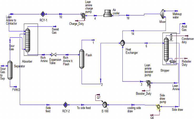 Example of process engineering with Aspen Hysys software